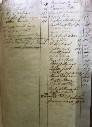 GRIST MILL LEDGER, ACCOUNTS KEPT BY ROBERT MORRIS, MILLER, BRISTOL TOWNSHIP, PHILADELPHIA COUNTY, PENNSYLVANIA, 1789-1802.